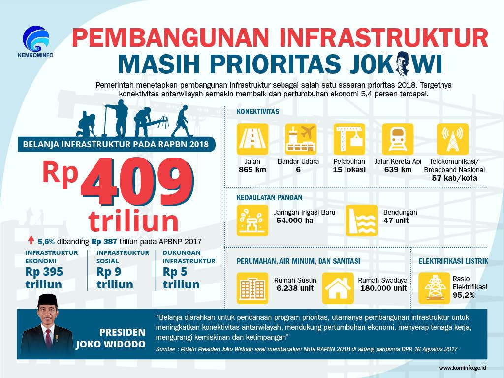 Pembangunan Infrastruktur Masih Prioritas Jokowi