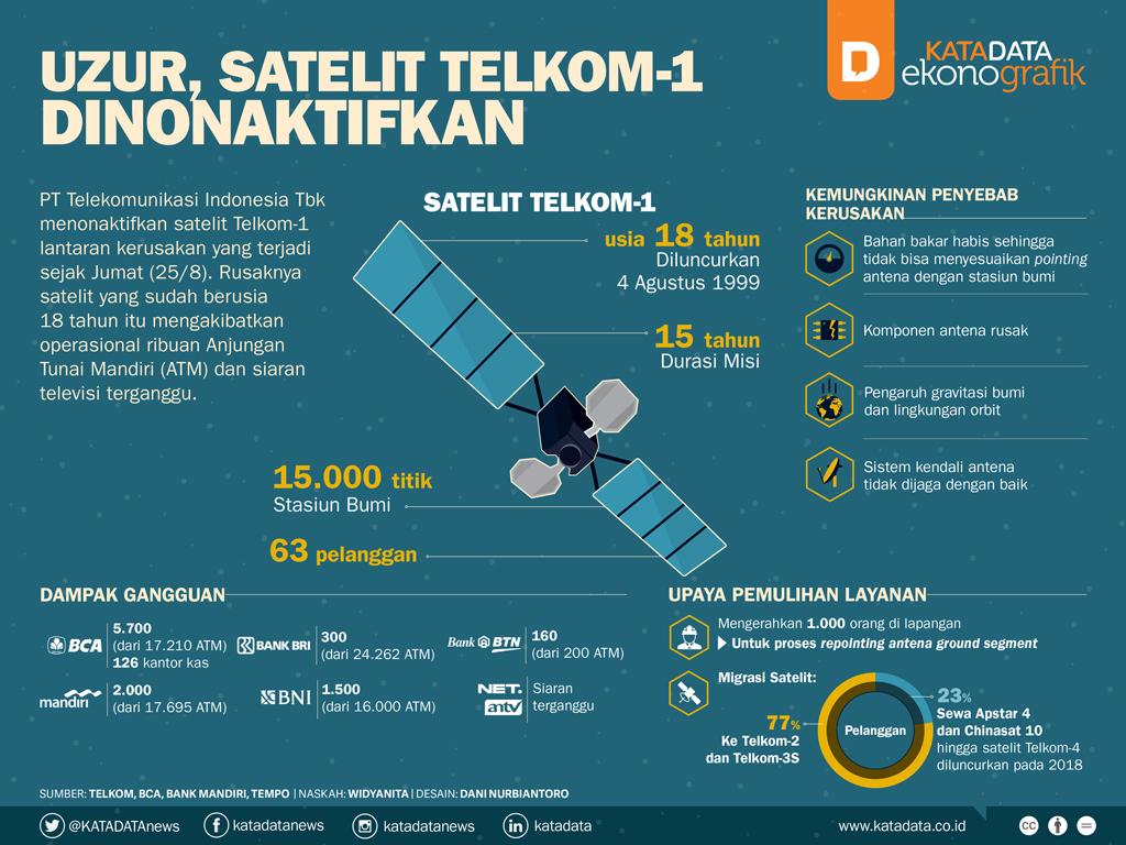 Uzur, Satelit Telkom-1 Dinonaktifkan