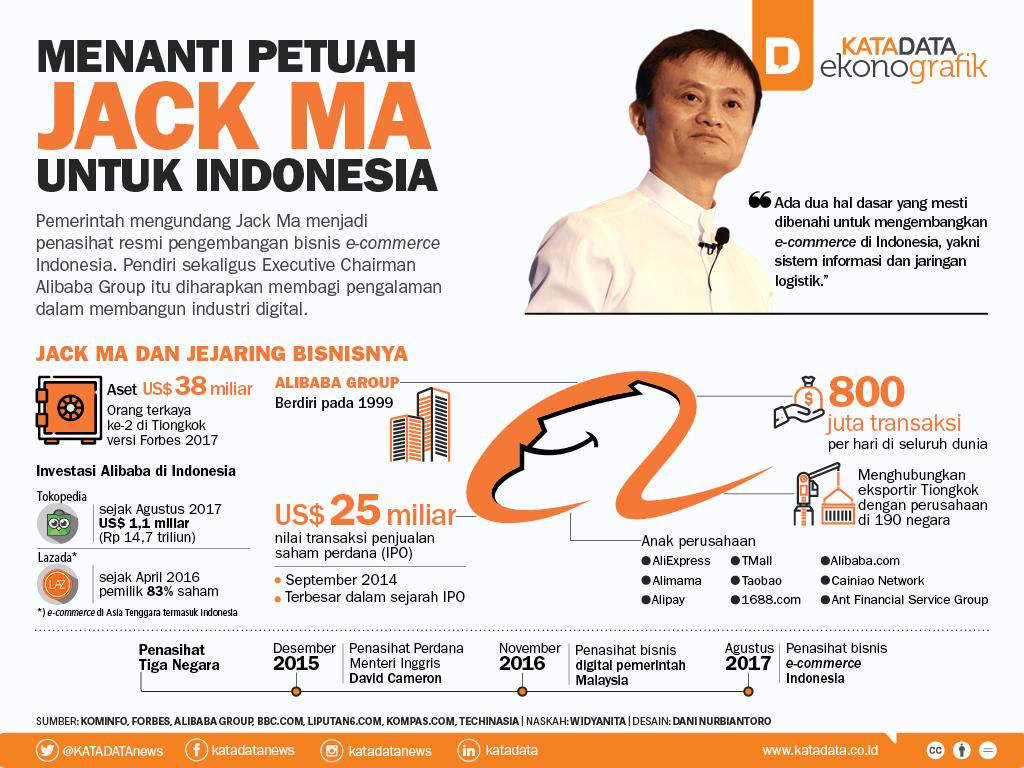 Menanti Petuah Jack Ma untuk Indonesia