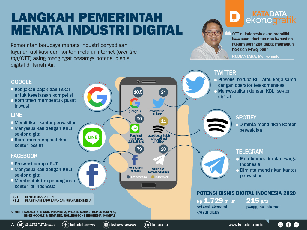 Langkah Pemerintah Menata Industri Digital