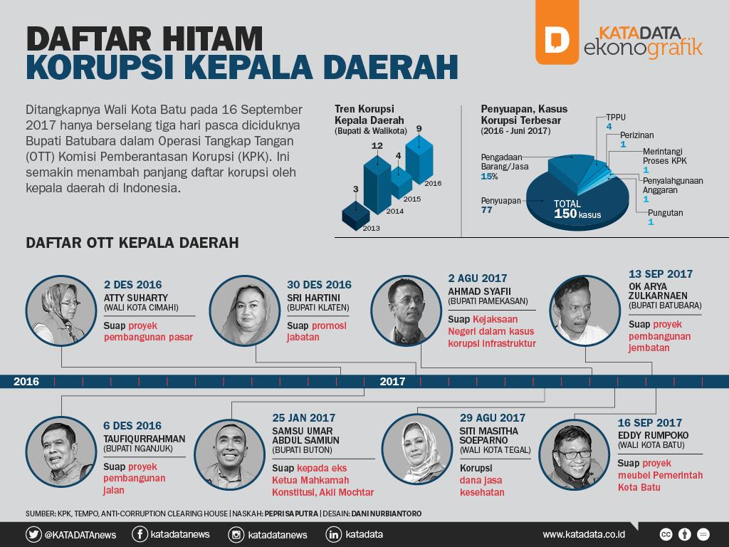 Daftar Hitam Korupsi Kepala Daerah