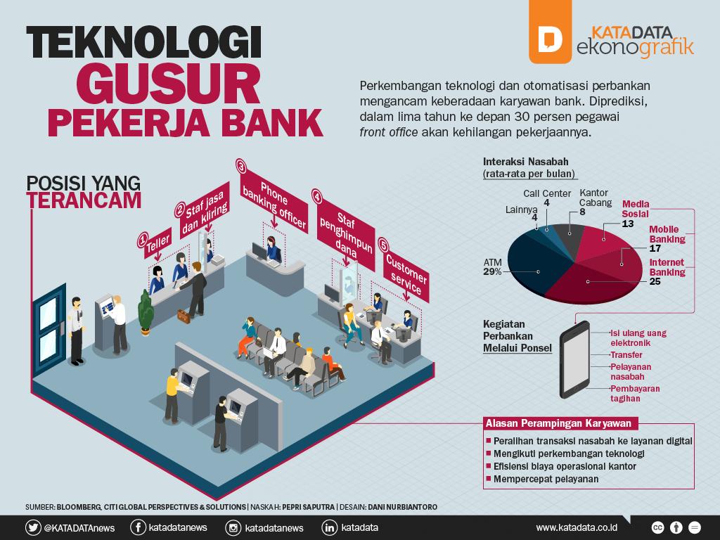 Teknologi Gusur Pekerja Bank