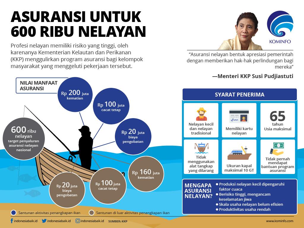 Asuransi untuk 600 Ribu Nelayan
