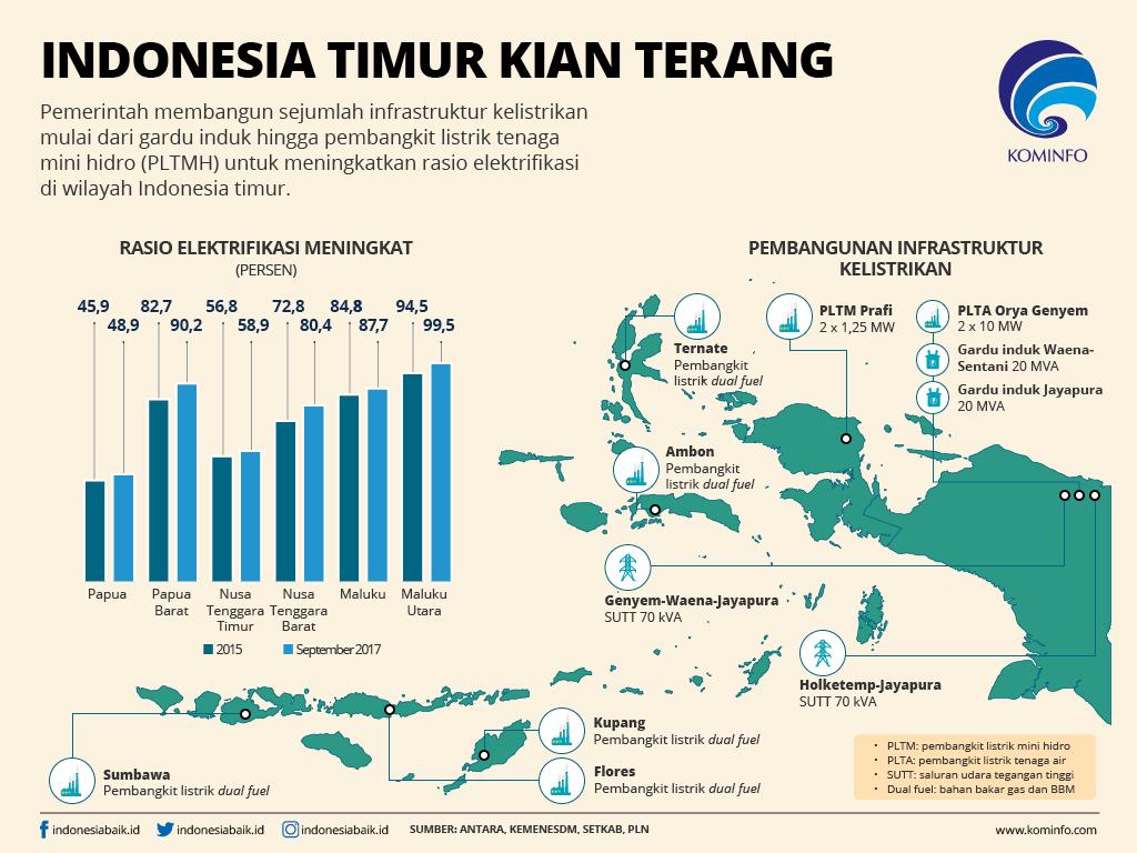 Indonesia Timur Kian Terang