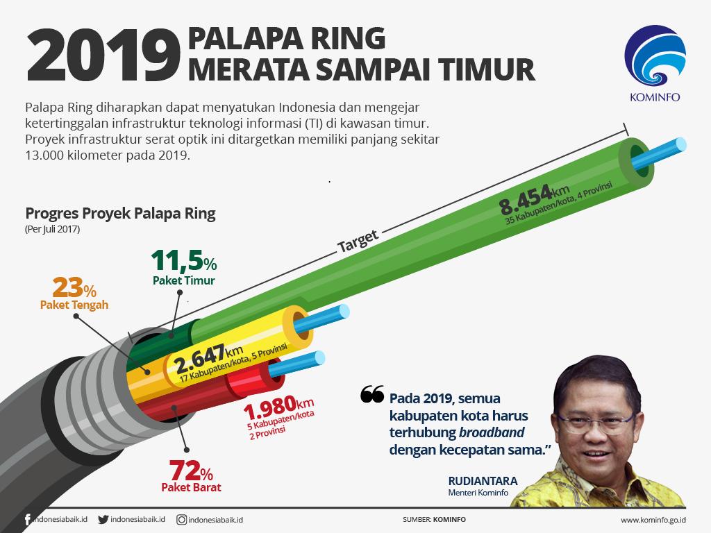 2019, Palapa Ring Merata Sampai Timur