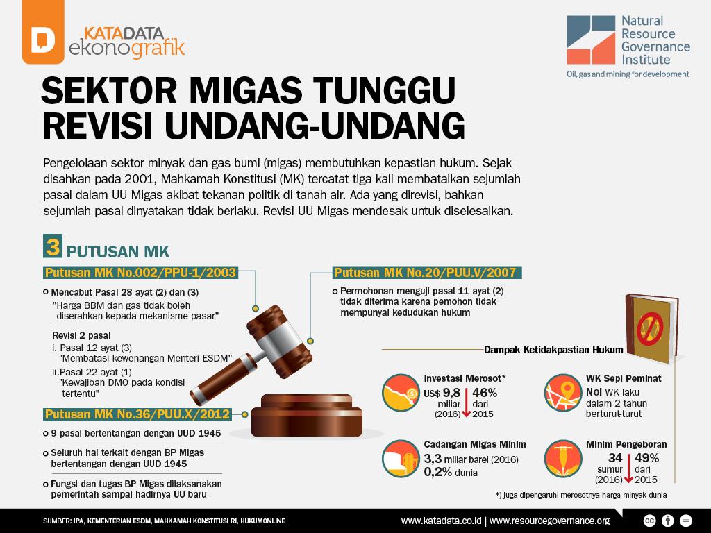 Sektor Migas Tunggu Revisi Undang-Undang