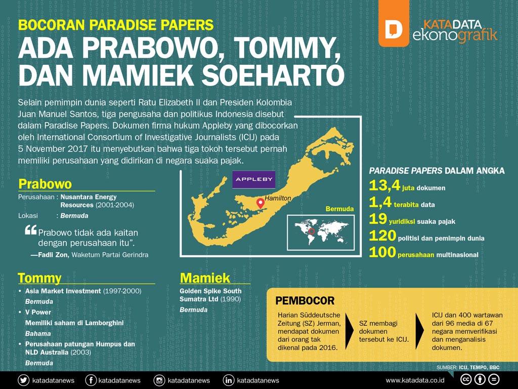 Bocoran Paradise Papers, Ada Prabowo, Tommy, dan Mamiek Soeharto