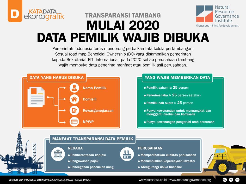 Transparansi Tambang: Mulai 2020 Data Pemilik Wajib Dibuka