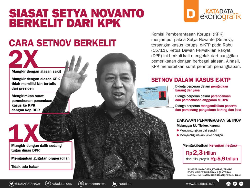 Siasat Setya Novanto Berkelit Dari KPK