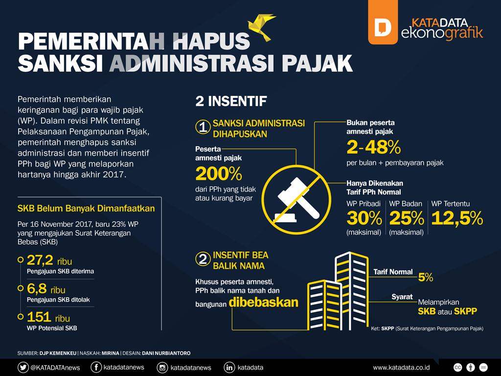 Pemerintah Hapus Sanksi Administrasi Pajak