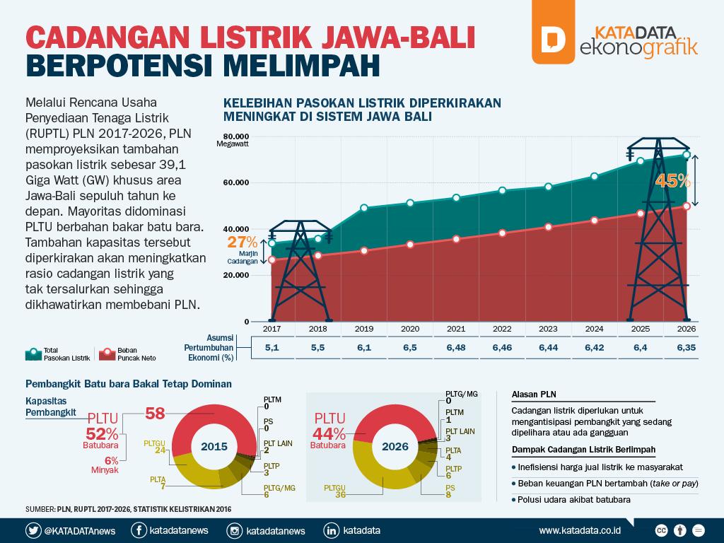 Cadangan Listrik Jawa-Bali Berpotensi Melimpah_2