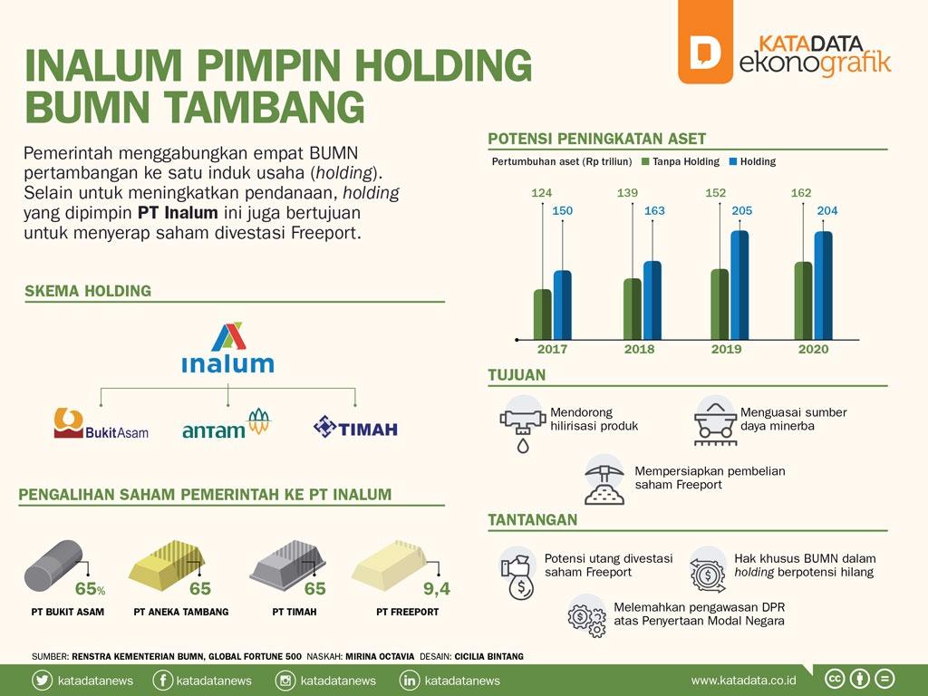 Inalum Pimpin Holding BUMN Tambang