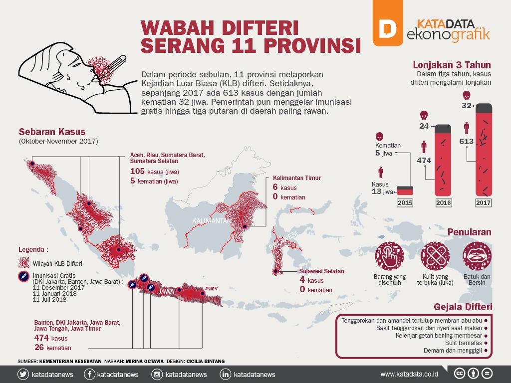 Wabah Difteri Serang 11 Provinsi