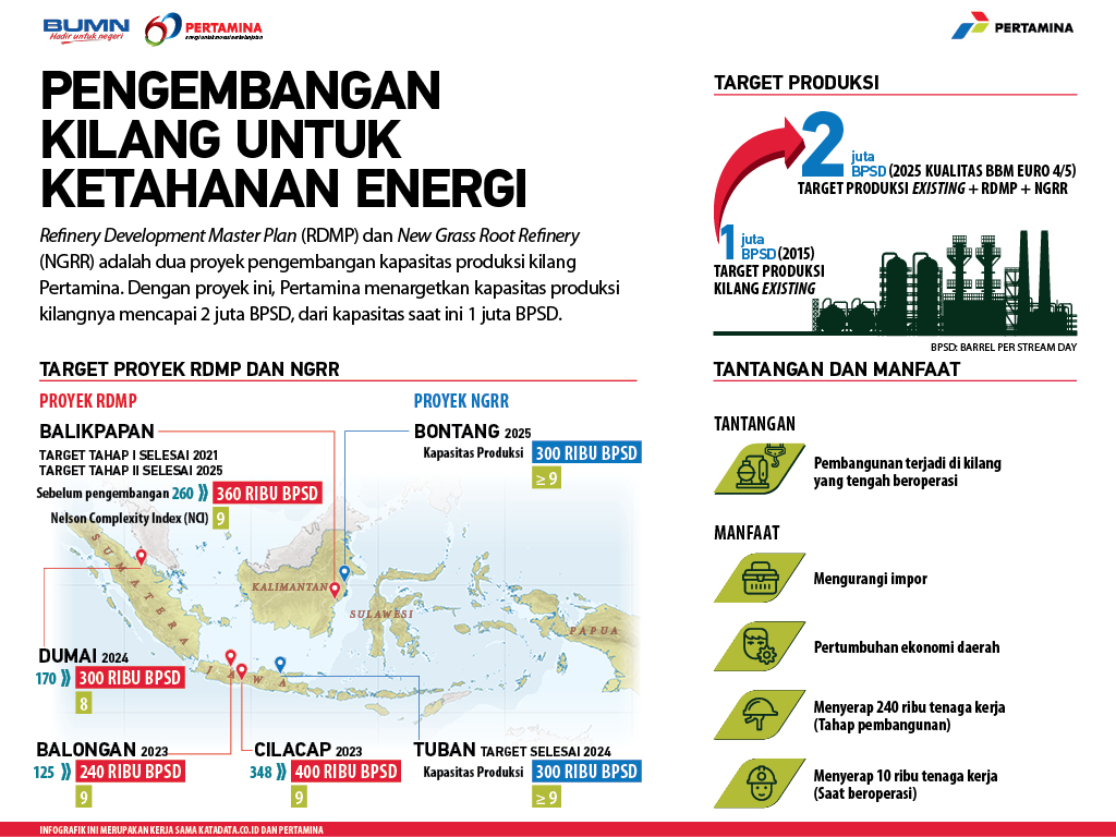 Pengembangan Kilang untuk Ketahanan Energi