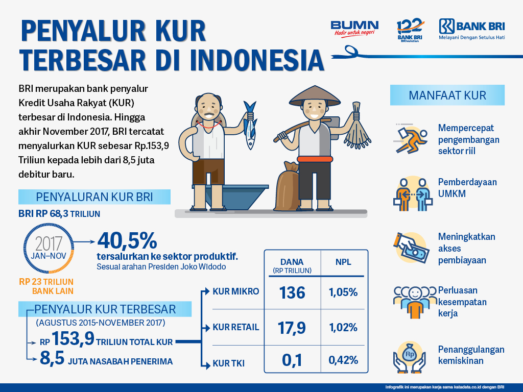 Penyalur KUR Terbesar di Indonesia