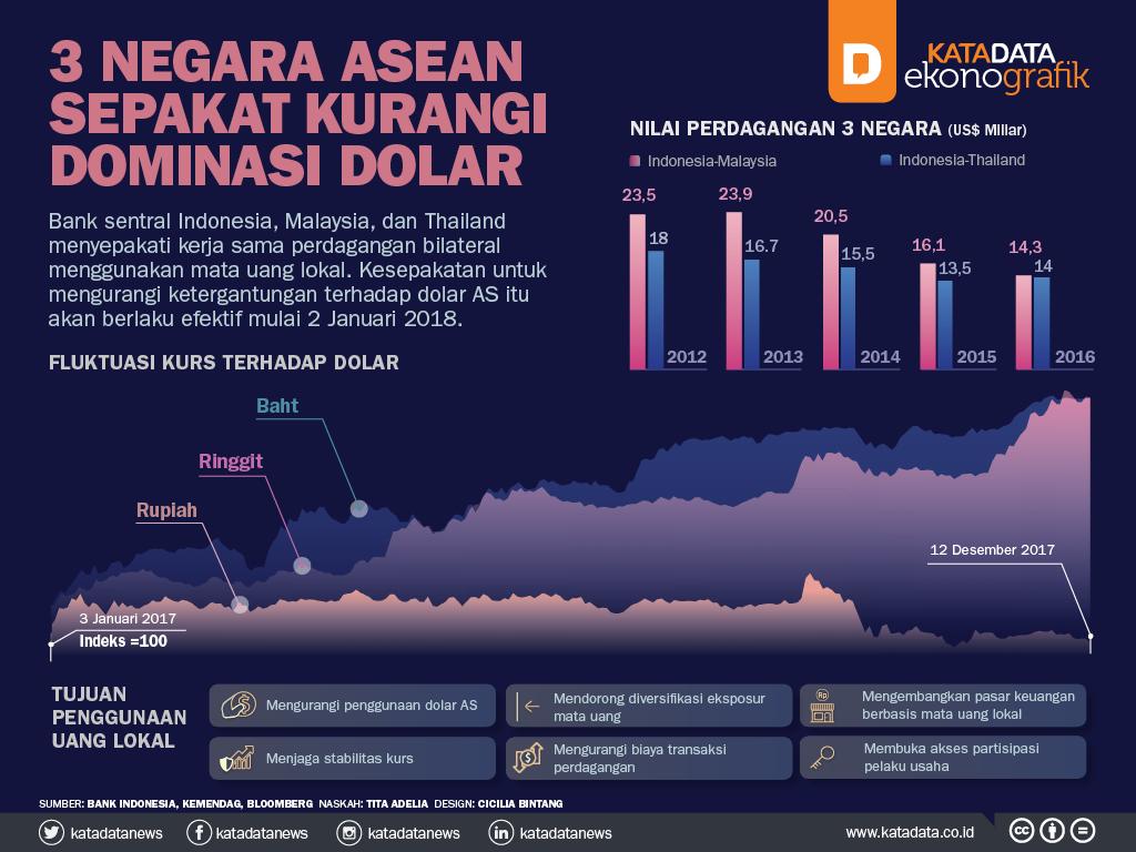 3 Negara ASEAN Sepakat Kurangi Dominasi Dolar