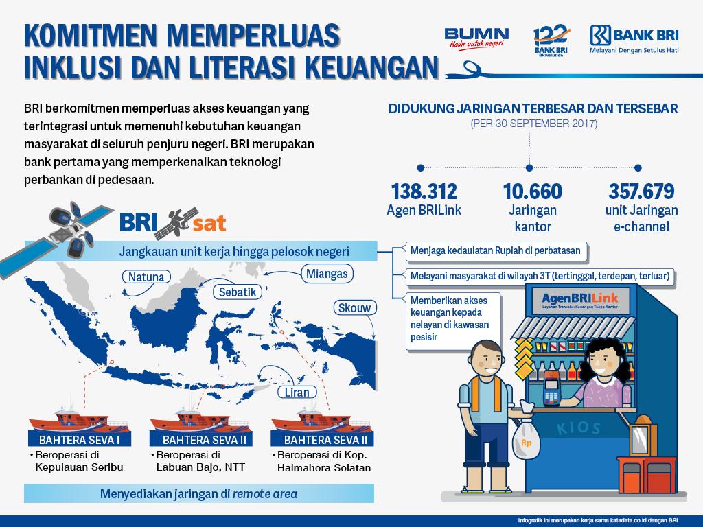 Komitmen Memperluas Inklusi dan Literasi Keuangan