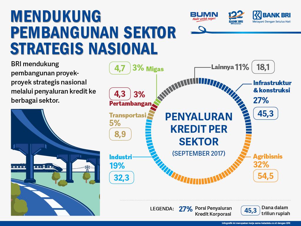 Mendukung Pembangunan Sektor Strategis Nasional