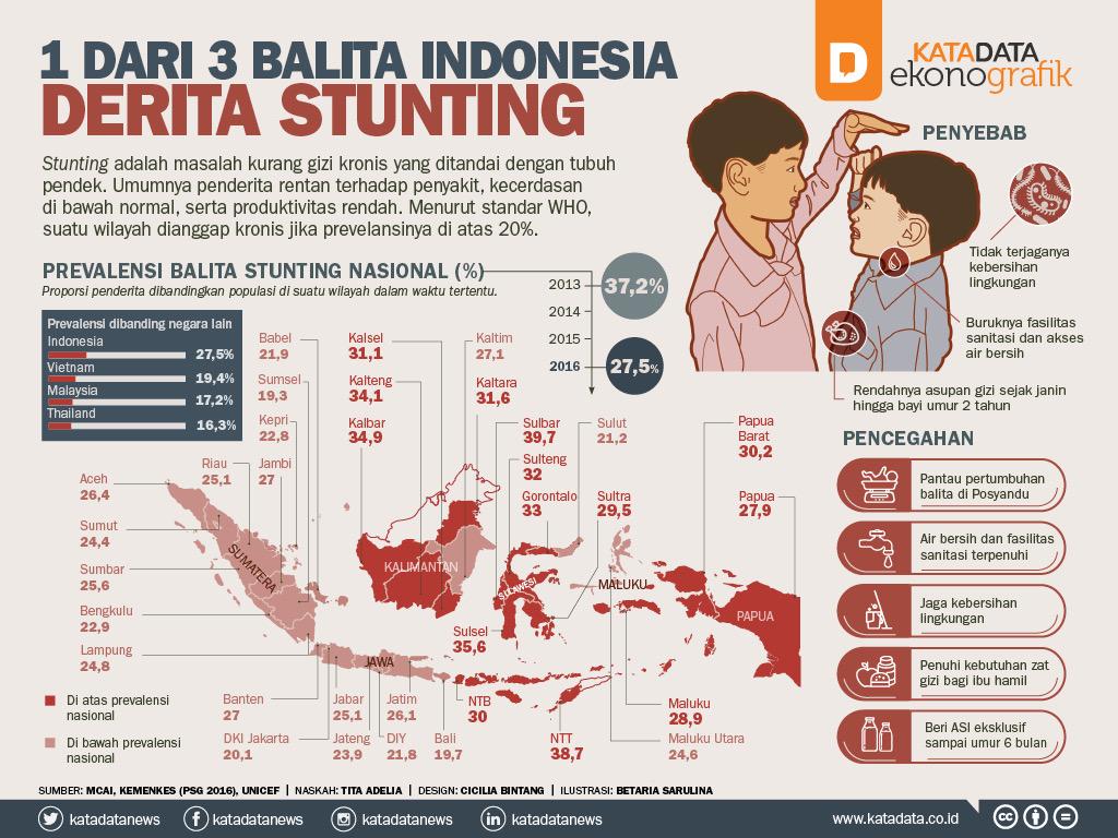 1 Dari 3 Balita Indonesia Derita Stunting