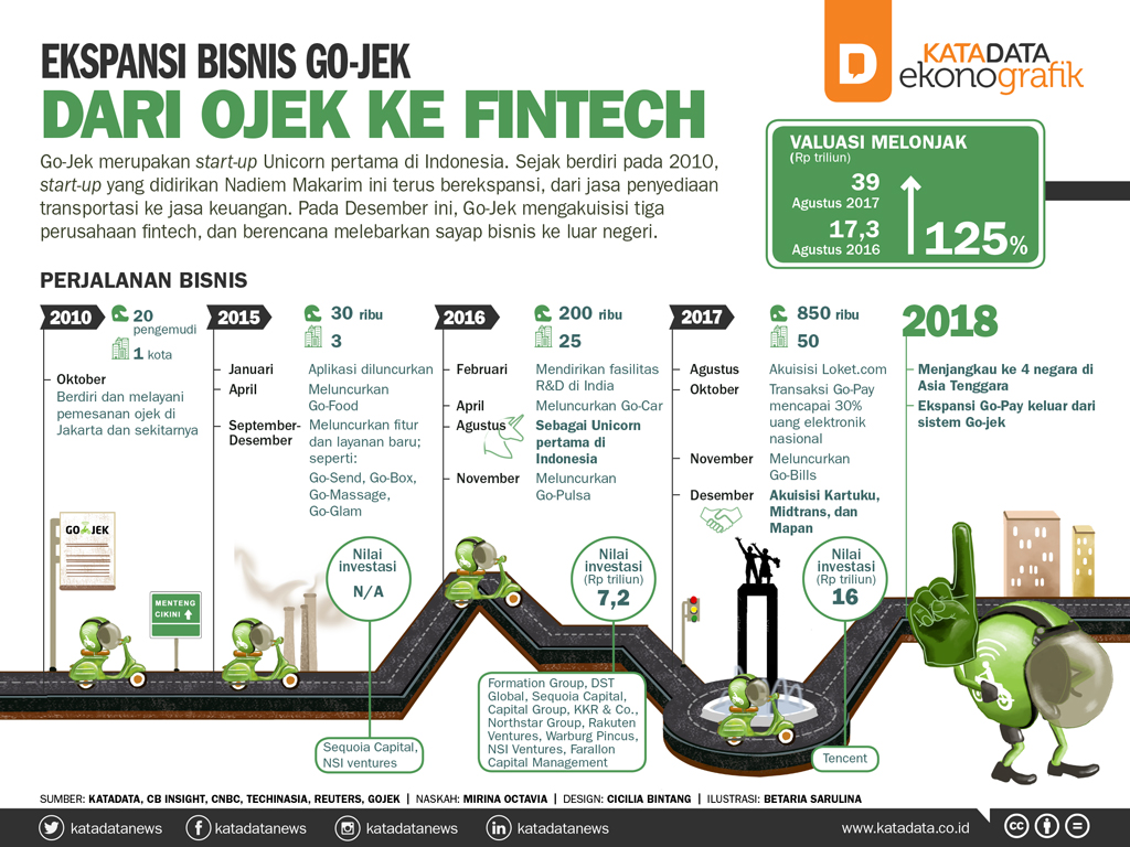 Ekspansi Bisnis Go-Jek, Dari Ojek Ke Fintech