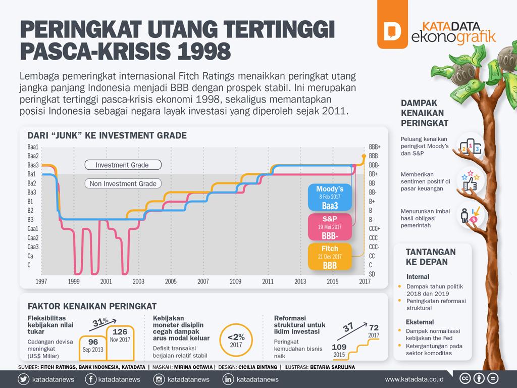 Peringkat Utang Tertinggi Pasca-Krisis 1998