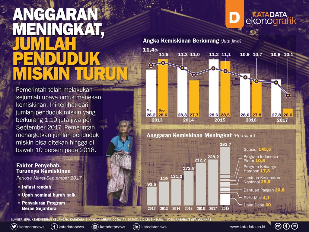 Anggaran Meningkat, Jumlah Penduduk Miskin Turun