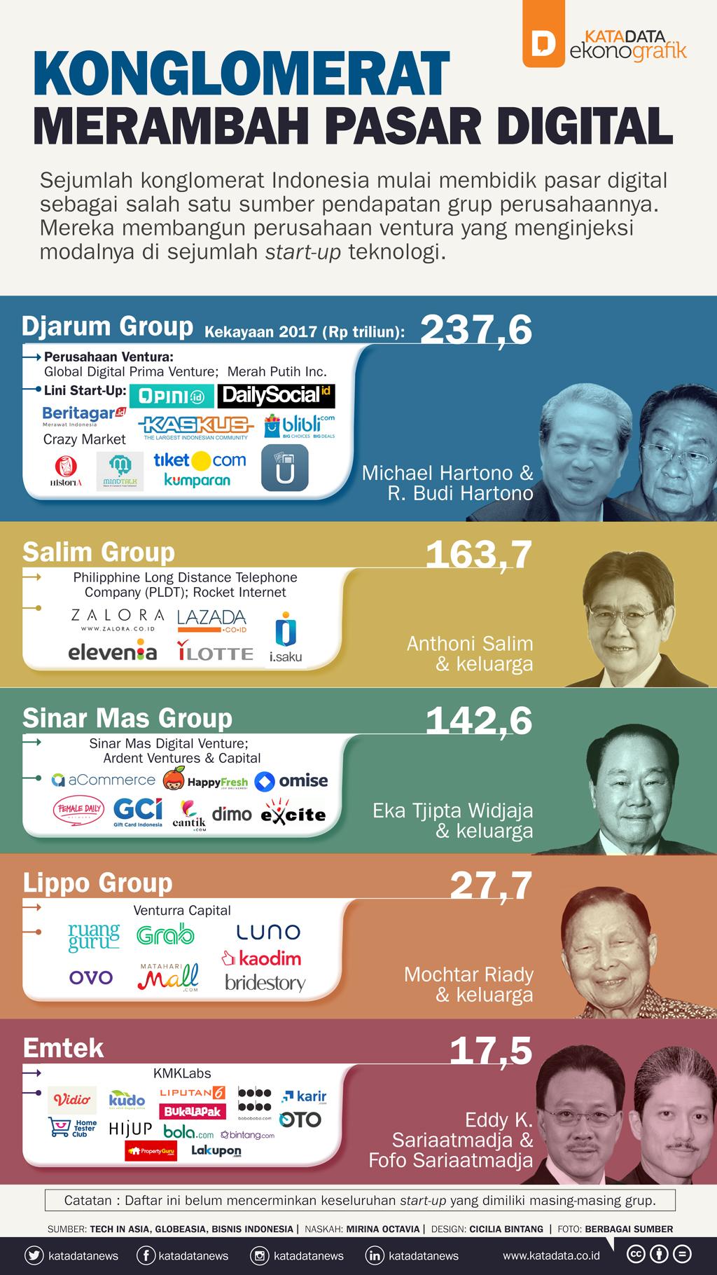 Konglomerat Merambah Digital