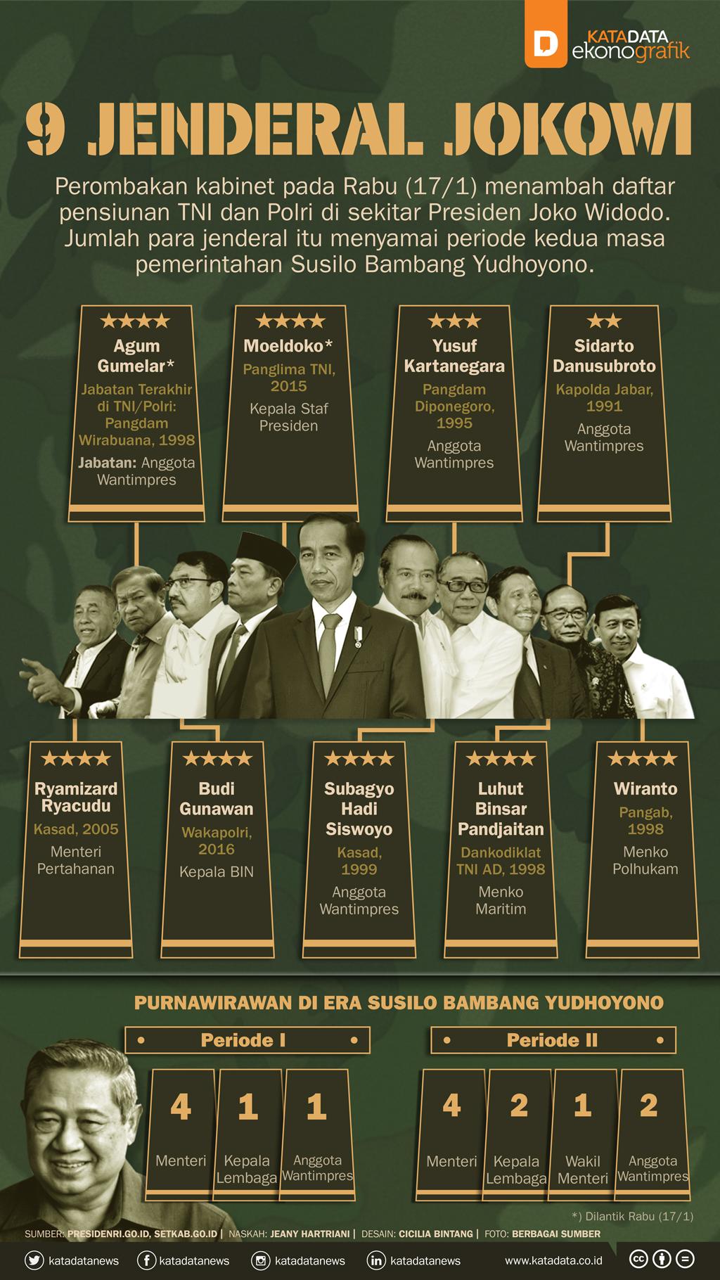 9 Jenderal Jokowi