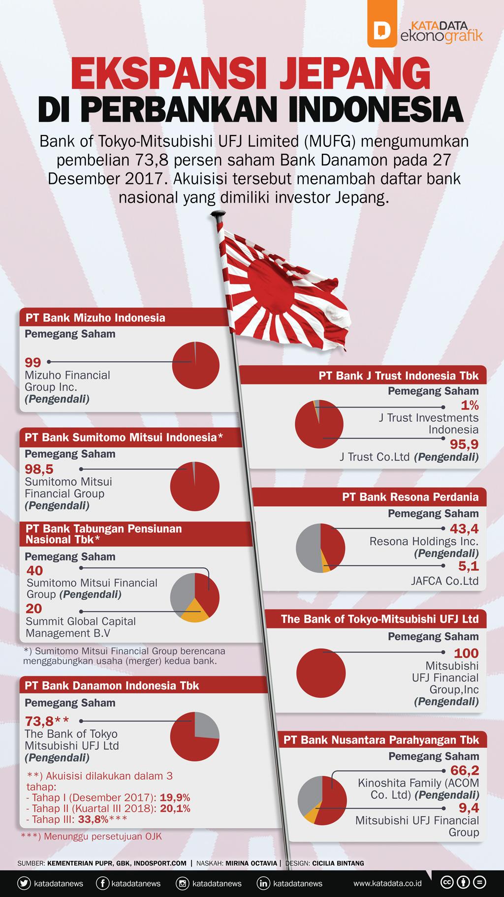 Ekspansi Jepang di Perbankan Indonesia