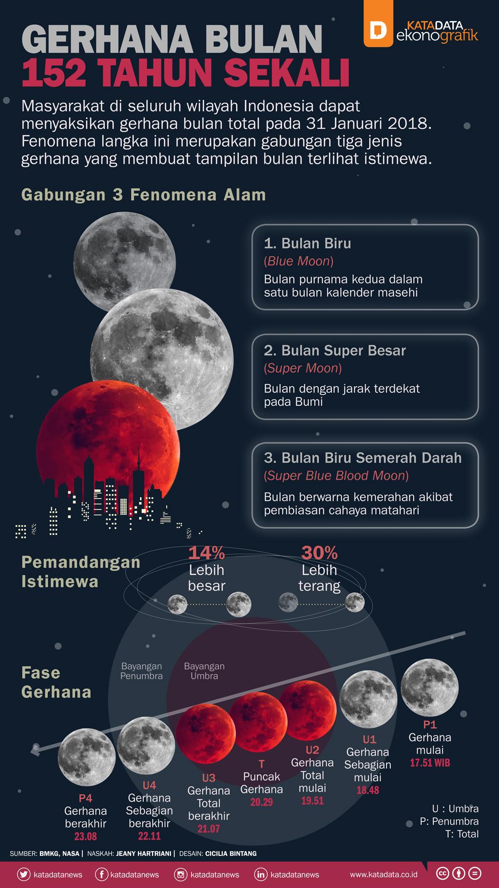 Gerhana Bulan 152 Tahun Sekali_rev