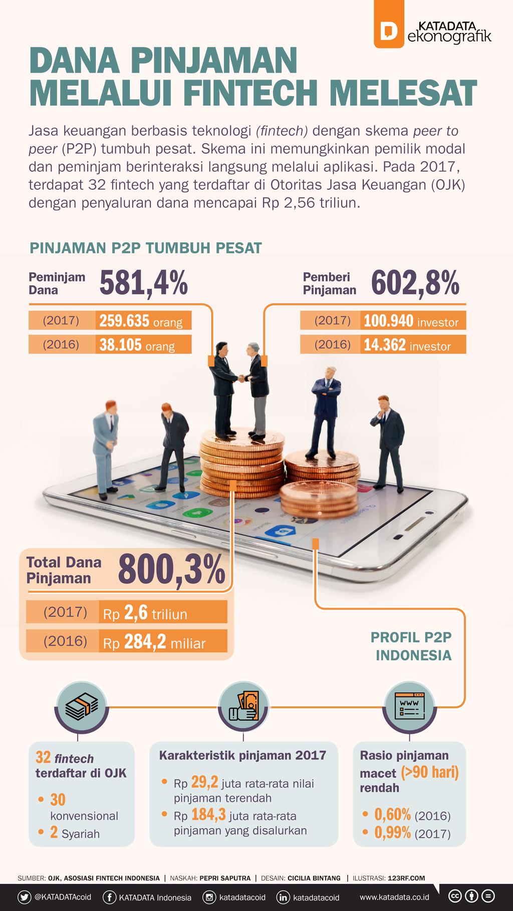 Pinjaman Fintech