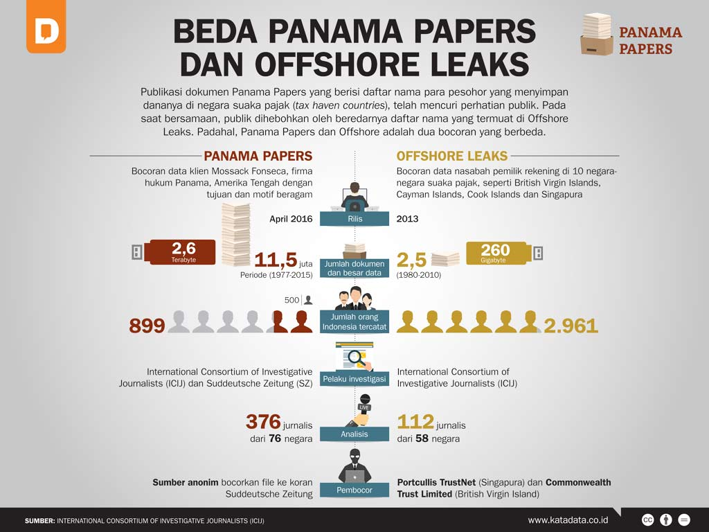 Beda Panama Papers Dan Offshore Leaks