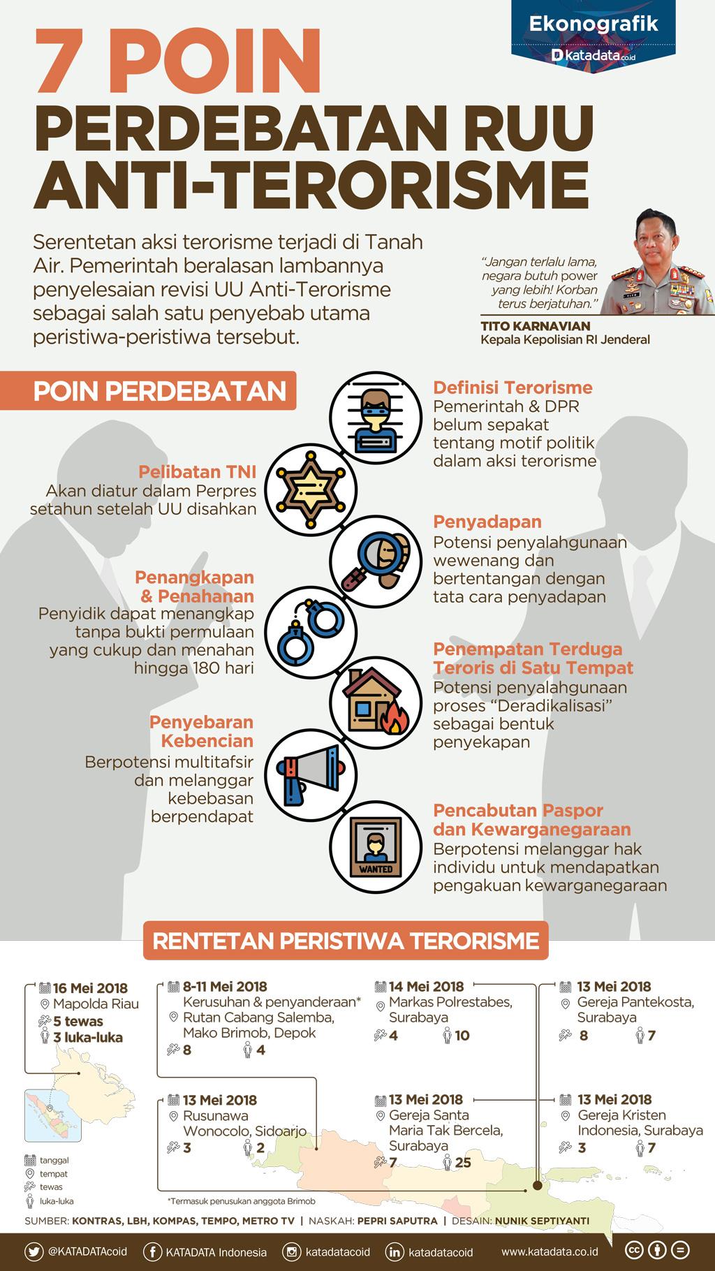 7 Poin Perdebatan RUU Anti-Terorisme