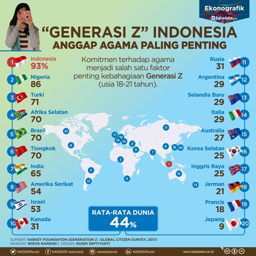 Generasi Z Indonesia Anggap Agama Paling Penting_1