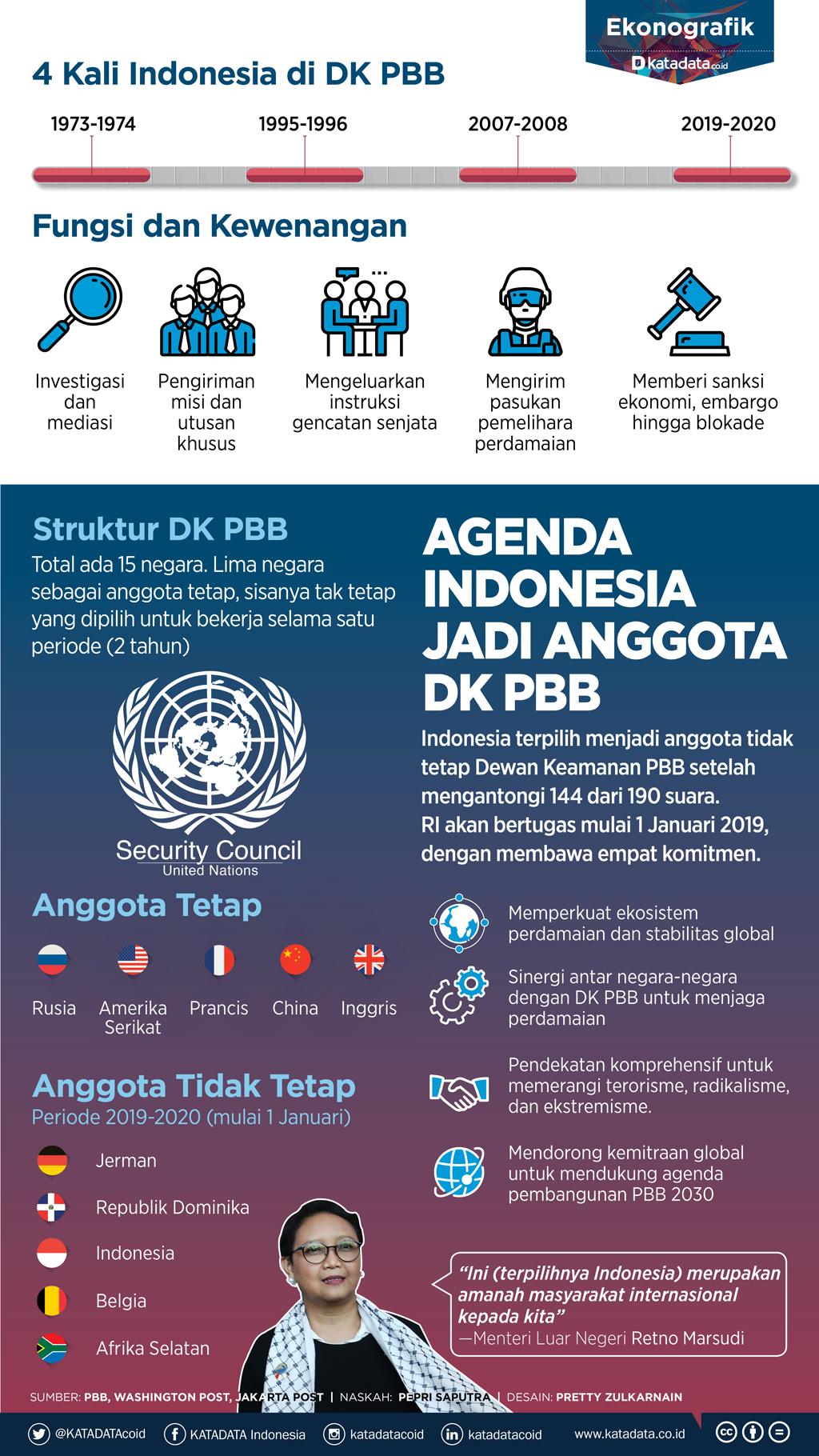Agenda Indonesia Jadi Anggota DK PBB