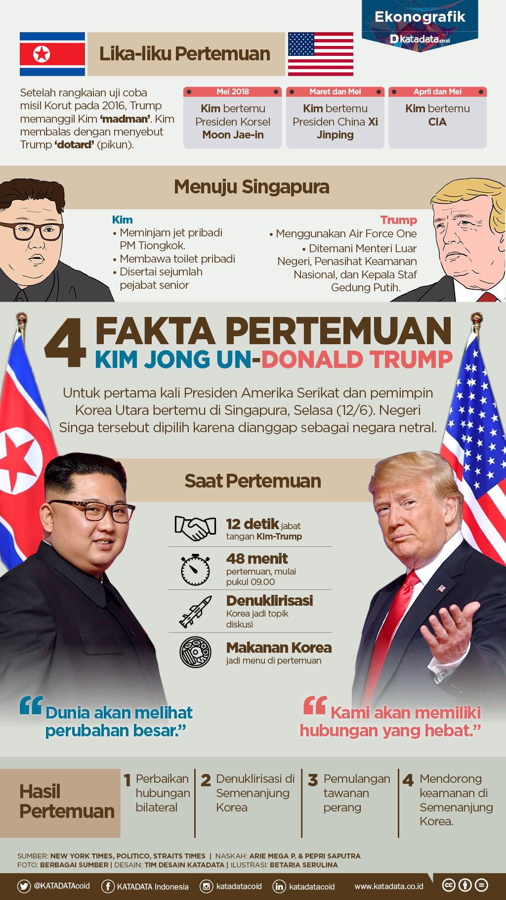 4 Fakta Pertemuan Kim Jong Un dan Donald Trump