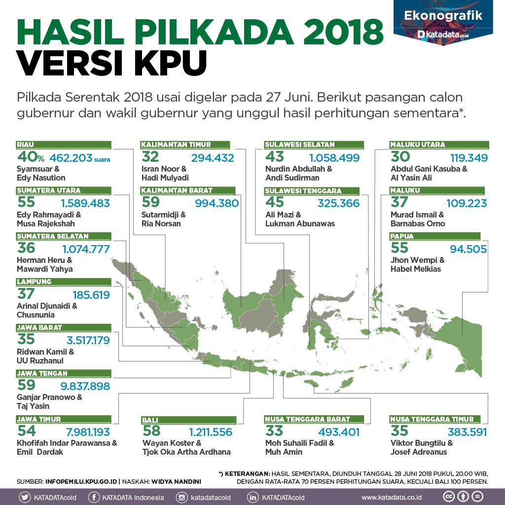 Hasil Pilkada 2018 Versi KPU