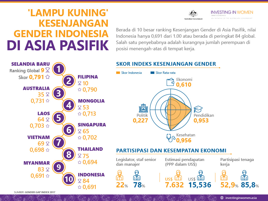 Lampu Kuning Kesenjangan Gender Indonesia