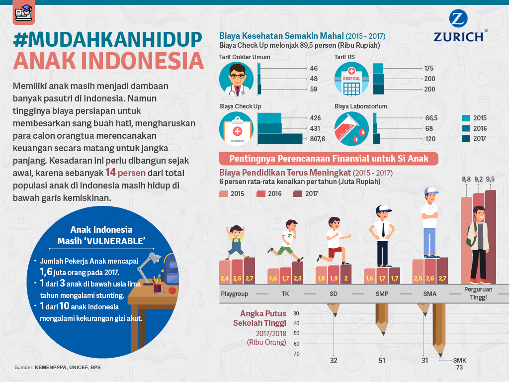 #Mudahkanhidup Anak Indonesia