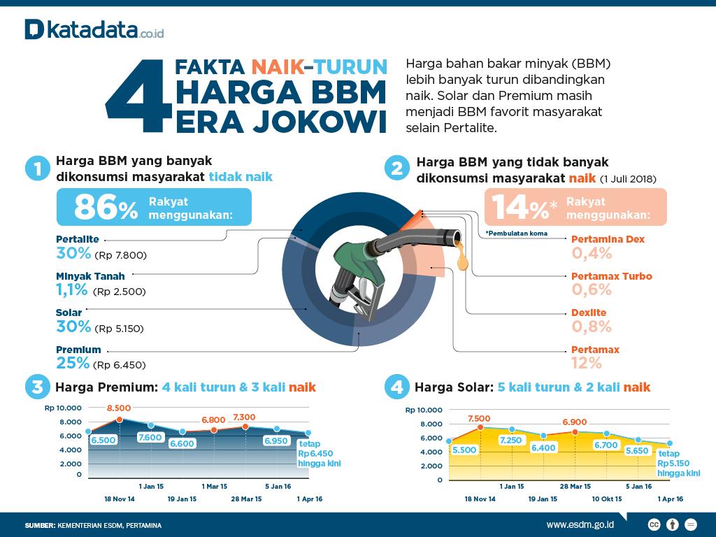 4 Fakta Naik Turun Harga Bbm Era Jokowi Katadata News