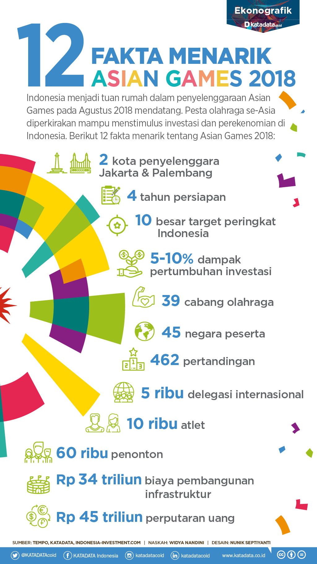 12 fakta asian games