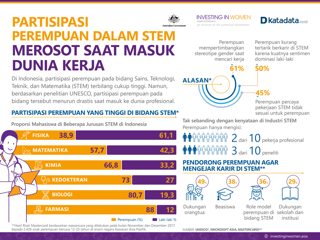 Partisipasi perempuan dalam STEM