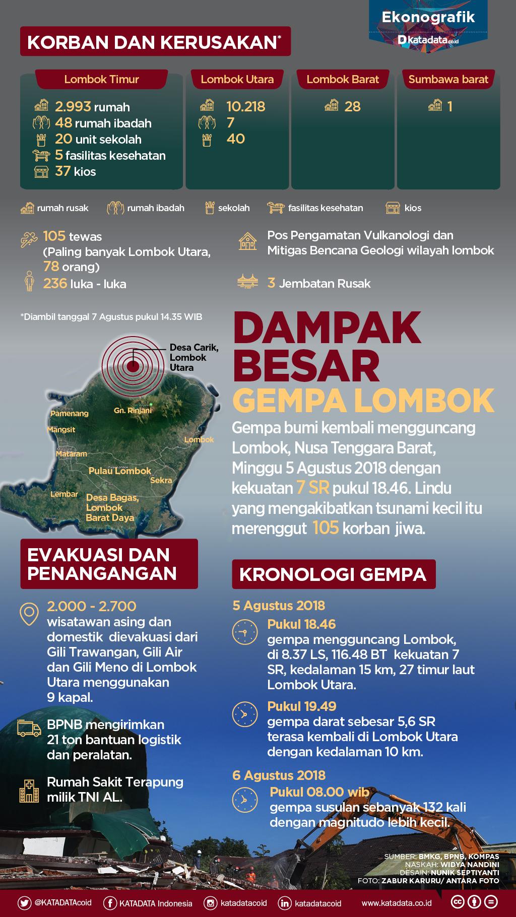 gempa lombok revisi