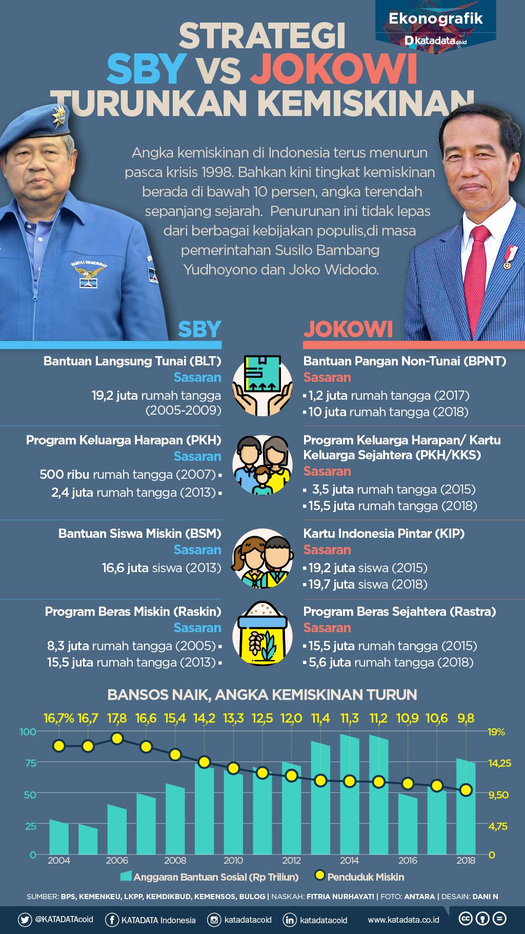 Strategi SBY Vs Jokowi Turunkan Kemiskinan