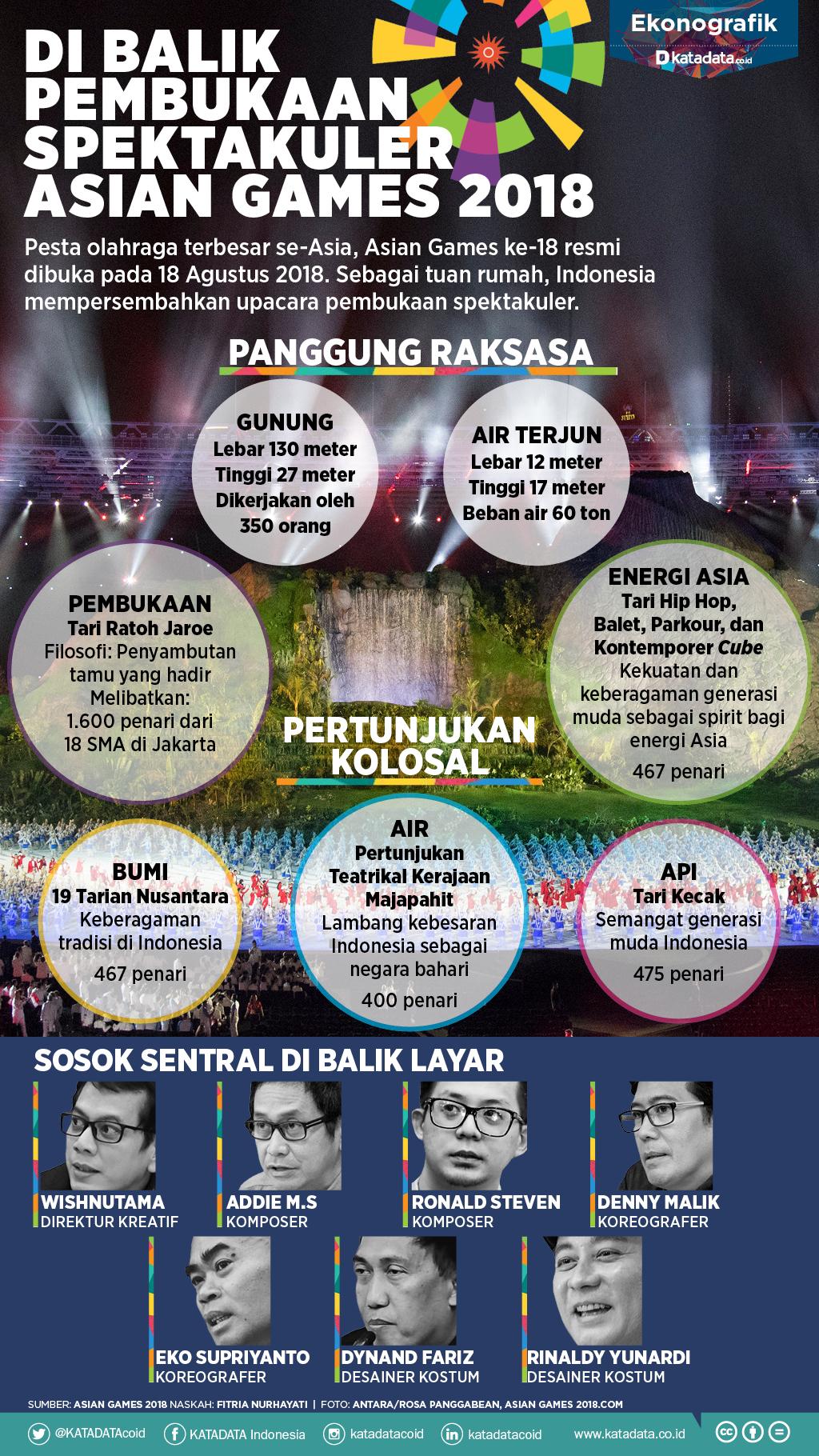 Di Balik Pembukaan Spektakuler Asian Games 2018