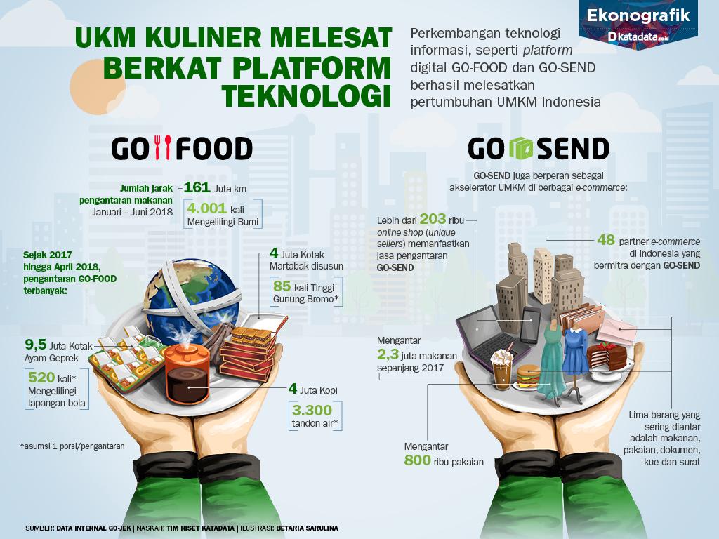 UKM Kuliner Melesat Berkat Platform Teknologi