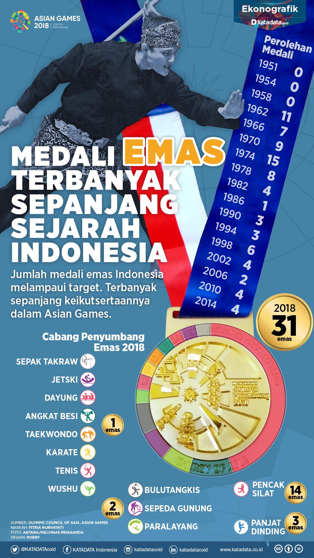 Medali Emas Terbanyak Indonesia Sepanjang Sejarah