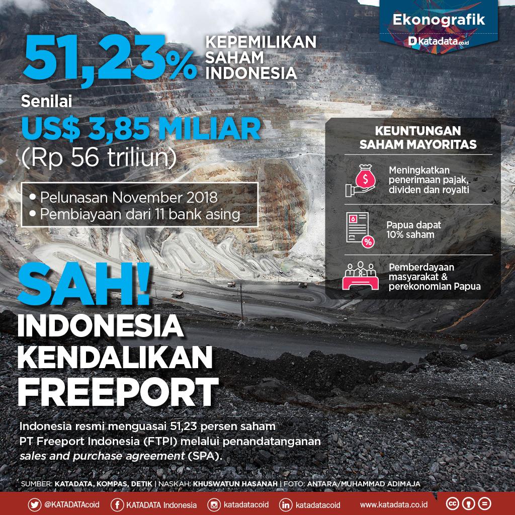 Sah, Indonesia Kendalikan Freeport