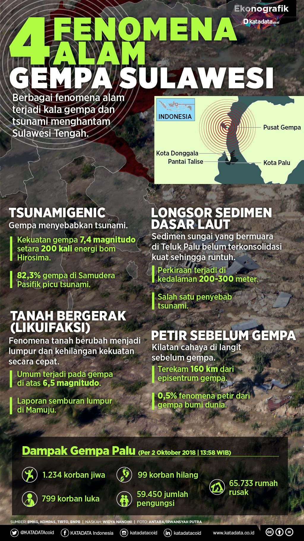 4 Fenomena Alam Gempa Sulawesi Rev