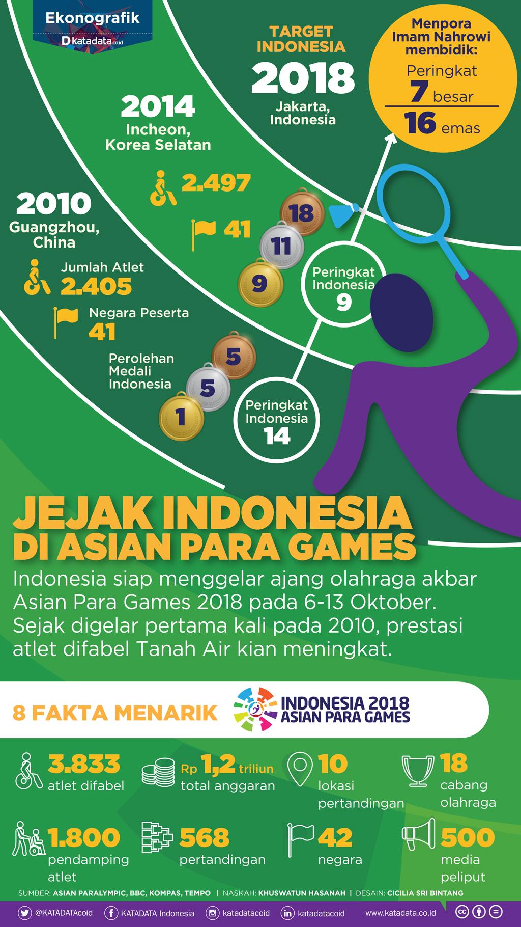 Jejak Indonesia di Asian Para Games